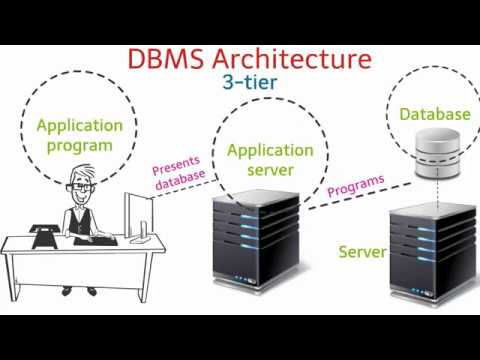 DBMS Architechture