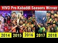 VIVO Pro Kabaddi Seasons Winner Team All Time   Pro Kabaddi Season 6, 2018 Mp3