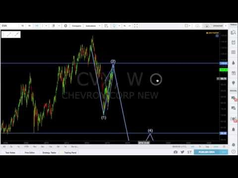 Catch a Falling Knife (US Energy Stocks Trading Analysis)