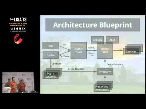 Enterprise Architecture Beyond the Perimeter