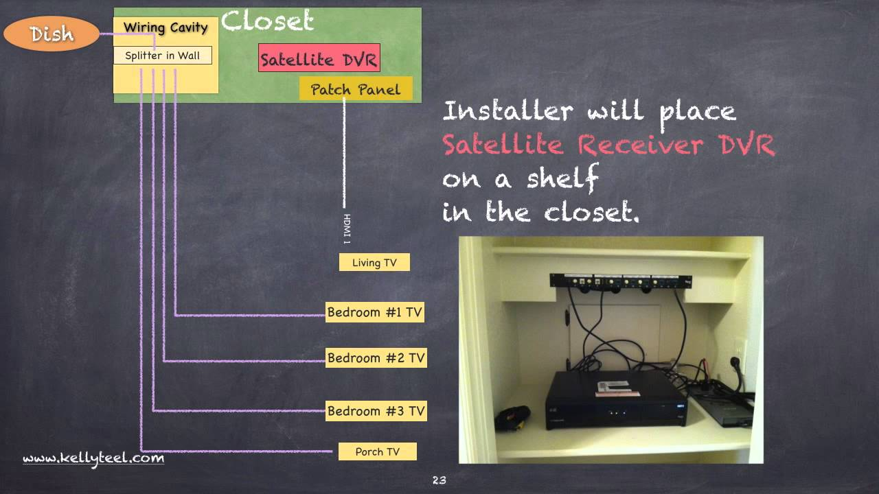 Home Network A  V Closet Wiring Diagram To Hide Your Satellite Receiver