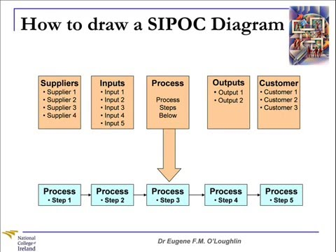 ProblemSolving Techniques #9: SIPOC Diagrams  YouTube