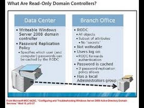 70-640 RODC (Read Only Domain Controller)
