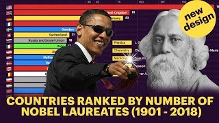Top 21 Countries Ranked By Nobel Laureates (1901 - 2018)