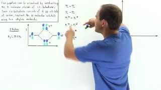 Conjugated Molecular Orbitals of 1,3 Butadiene