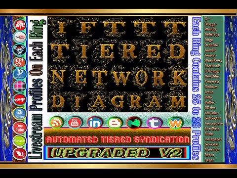 Automated ifttt tiered link syndication network 7ring & livestream sites
