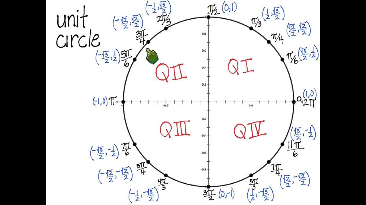 Unit Circle Radian And Coordinate Points