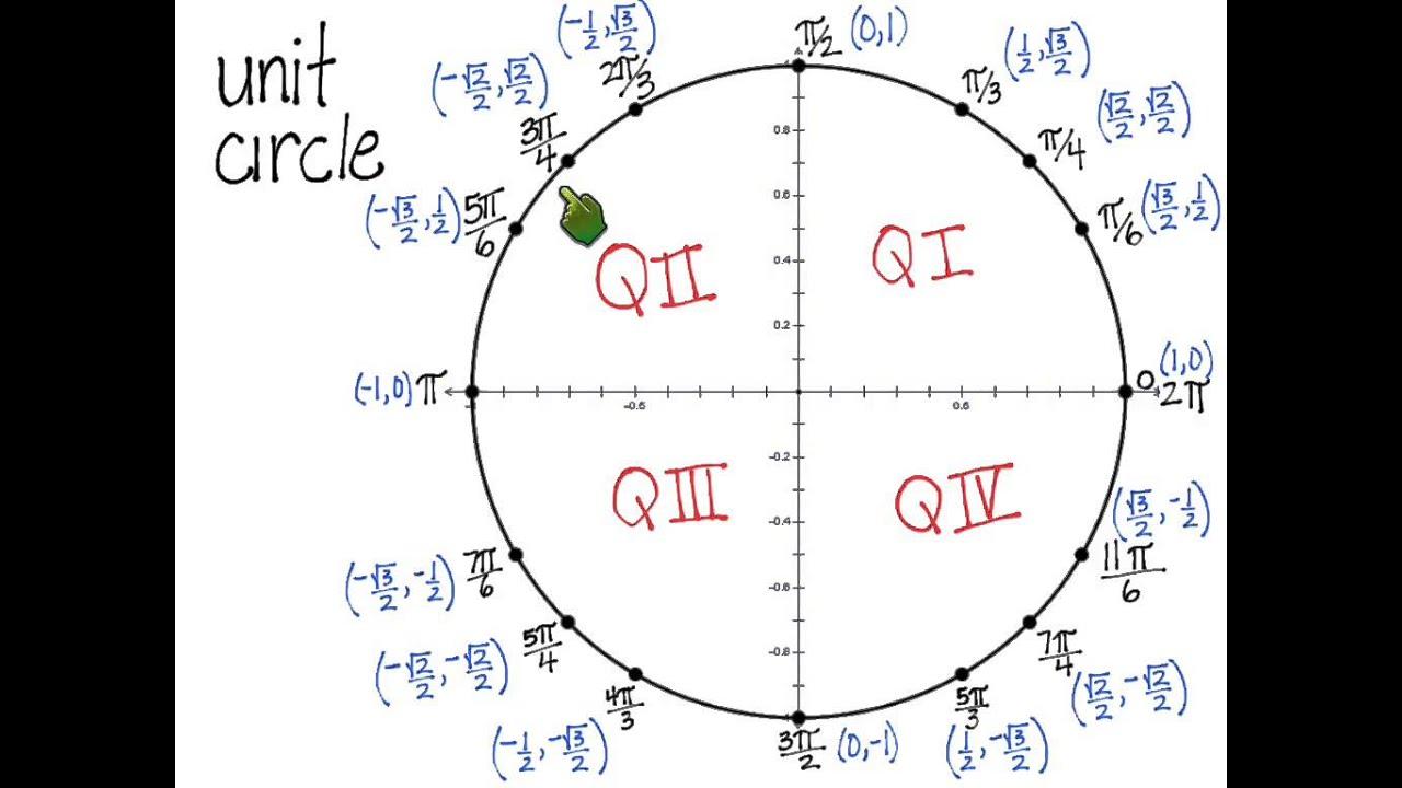Unit Circle Degrees Radians Coordinates