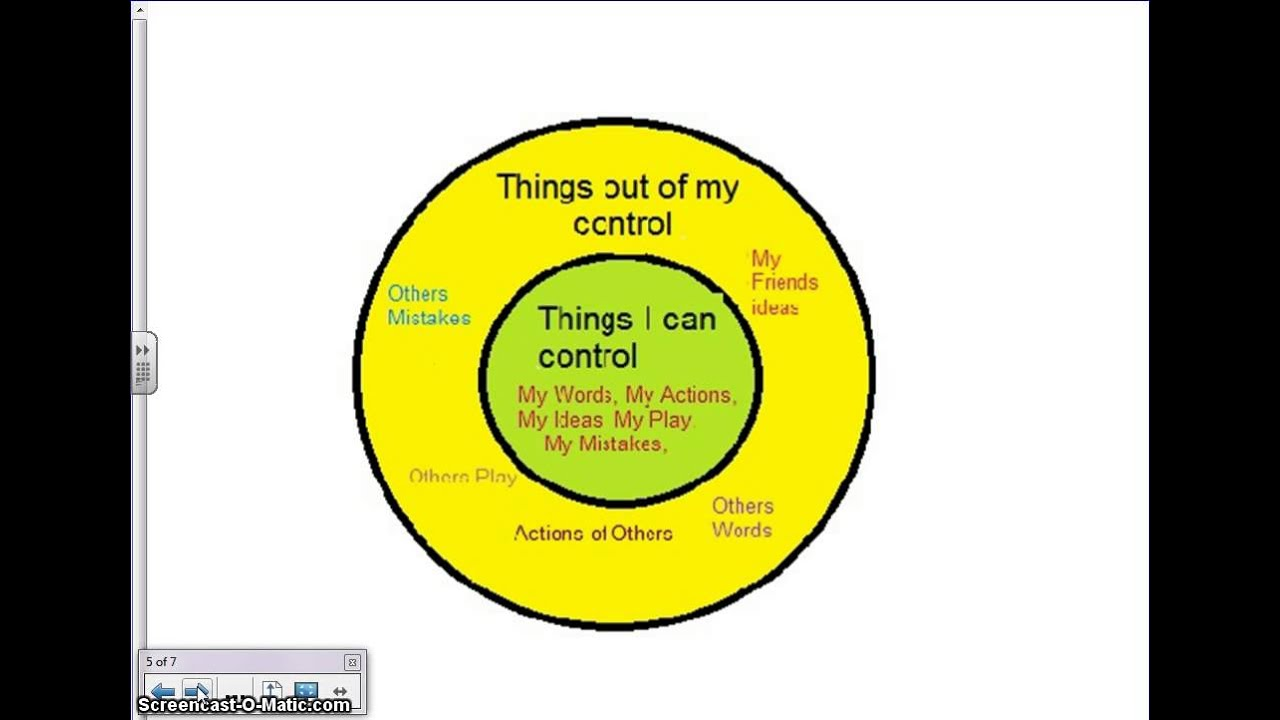 Circle of concern and influence youtube circle of concern and influence ccuart Image collections