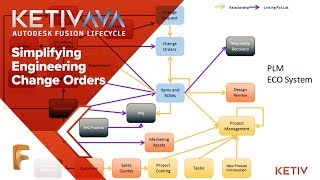 Simplifying Engineering Change Orders | AVA Fusion Lifecycle