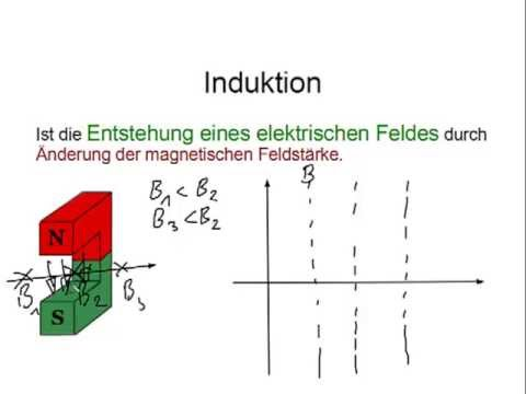 how to write an induction