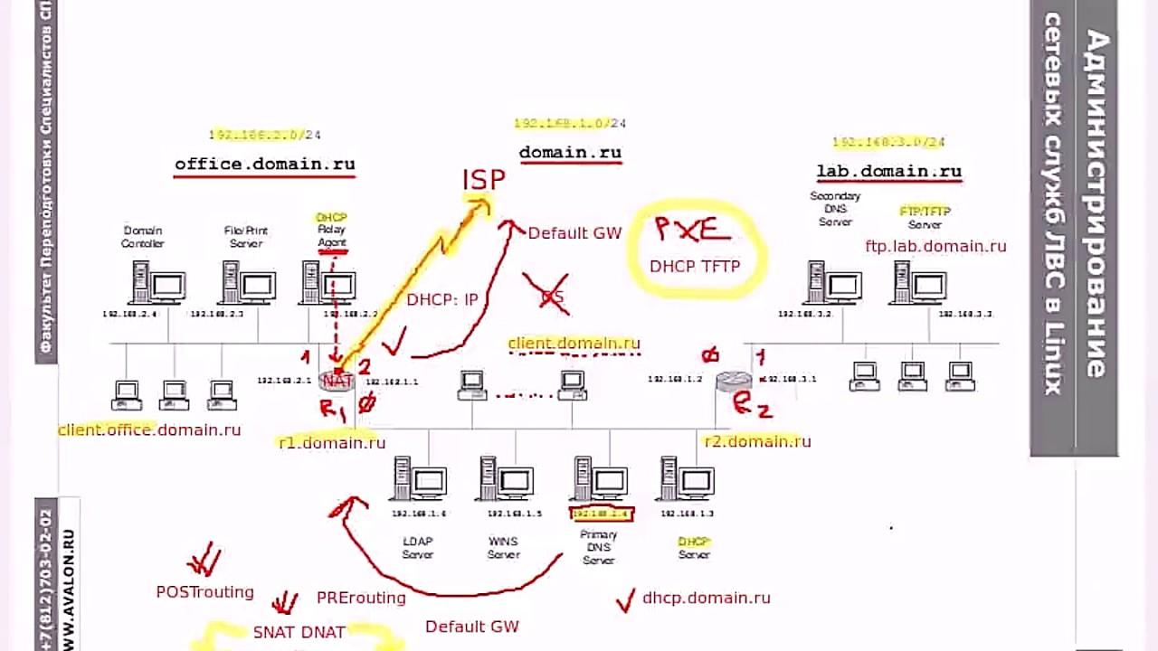 DNS.5.2: Зонные файлы обратного просмотра