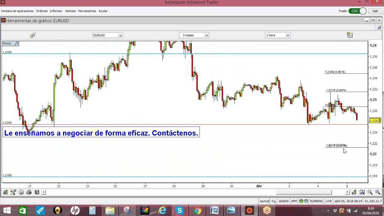 EUR/USD Forex Trading