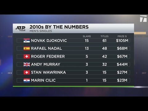 Tennis Channel Decade In Review: ATP Player Of The Decade- Novak Djokovic