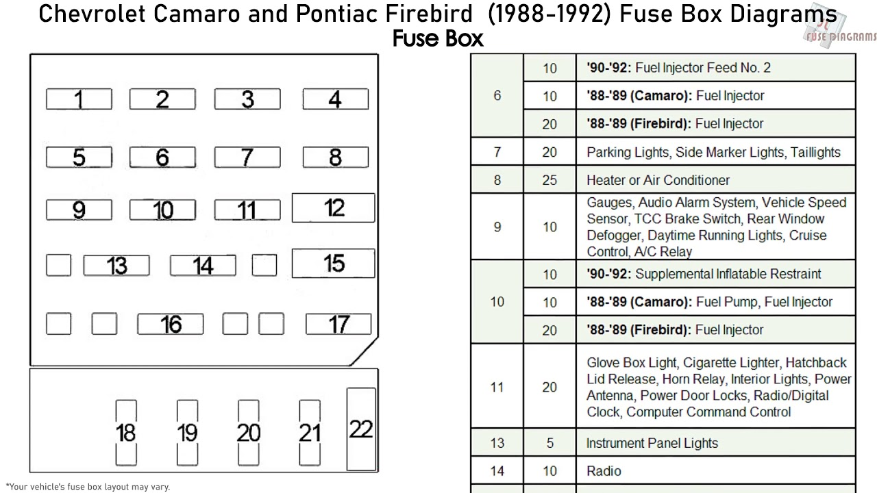 Chevrolet Camaro and Pontiac Firebird (1988-1992) Fuse Box Diagrams -  YouTubeYouTube