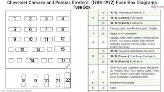Chevrolet Camaro and Pontiac Firebird (1988-1992) Fuse Box Diagrams