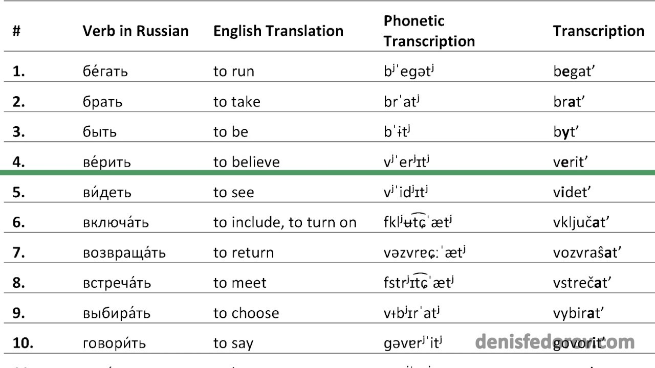 Verbs in Russian 40