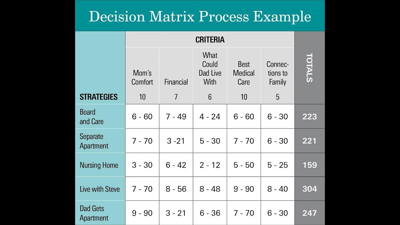 The Decision Matrix Process - YouTube