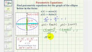 Ex: Find Parametric Equations For Ellipse Using Sine And Cosine From a Graph