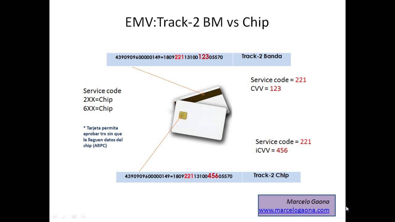 Migración a EMV: Track-2 de la banda magnética versus track-2 del chip