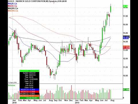 Here's The Monday Market Action: GOLD, SYY, DB, HSBC & More