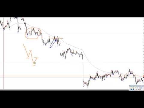 Jak ocenic sile trendu na Forex? Overbalance