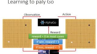 ML Lecture 28: Deep Reinforcement Learning - Scratching the surface thumbnail