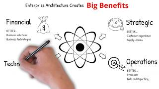 Enterprise Architecture explained in under 4 minutes