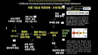 0435: 담적병과 위장기능장에& 소건중탕증