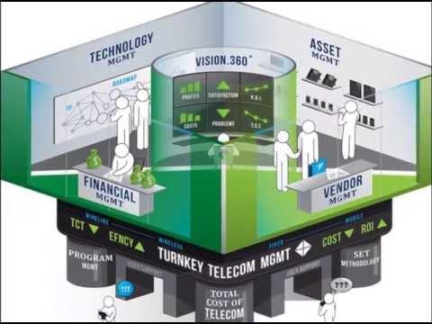 Renodis Telecom Nirvana: How We Do It