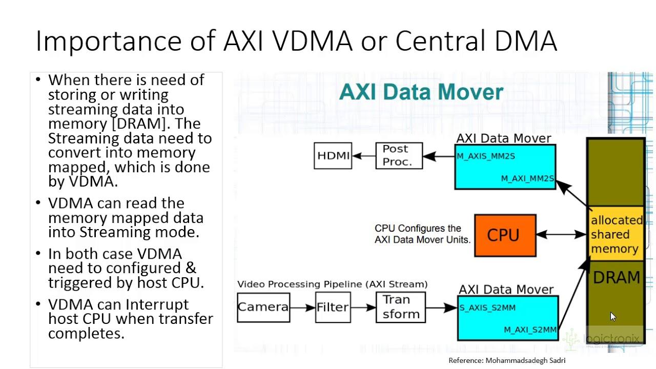 Video DMA (VDMA) Configuration with Xilinx VIVADO & Zynq FPGA