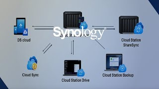 Synology - Webinar DSM 6.0 (deutsch) - Cloud & File Syncing