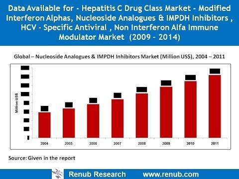 HCV Market Forecast & Drugs Pipeline Analysis to 2016