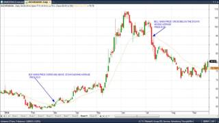 MOST PROFITABLE POSTIONAL TRADING STRATEGY