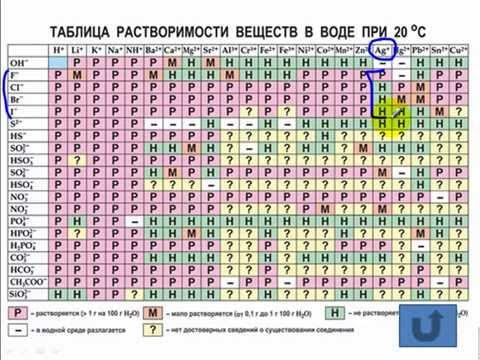 Тесты по химии. Таблица растворимости. А8 ЦТ 2008 по химии