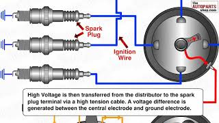How Ignition System Works thumbnail