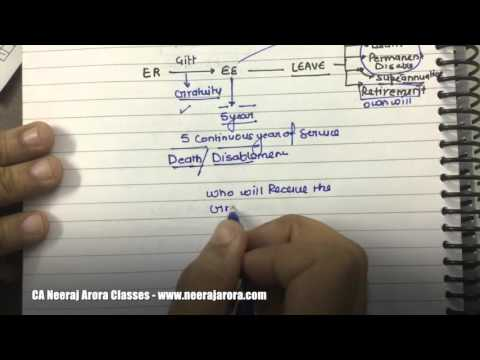 As Promised. CA IPCC Law Videos. Payment of Gratuity 01