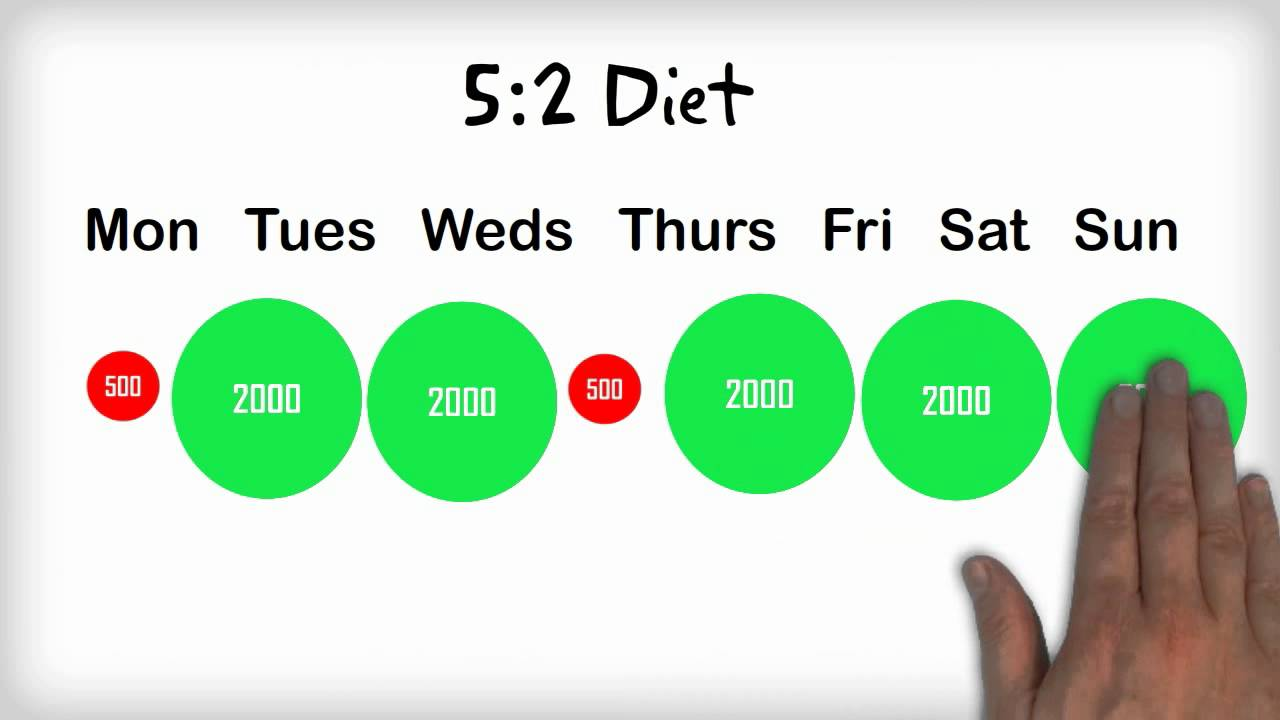 Image result for The 5:2 diet