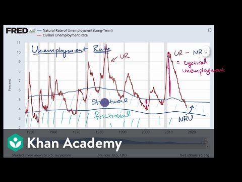Natural, cyclical, structural, and frictional unemployment rates | AP Macroeconomics | Khan Academy