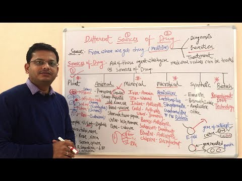 Sources of Drugs- Introduction to Pharmacology in Hindi