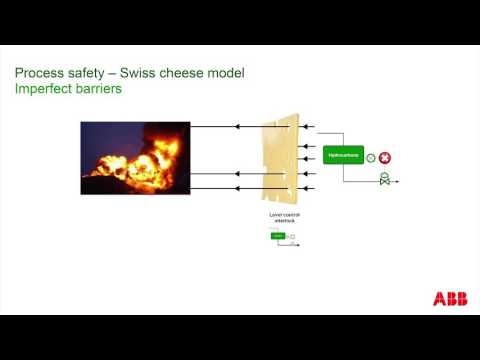 ABB Safety Lifecycle Management: The Swiss Cheese Model