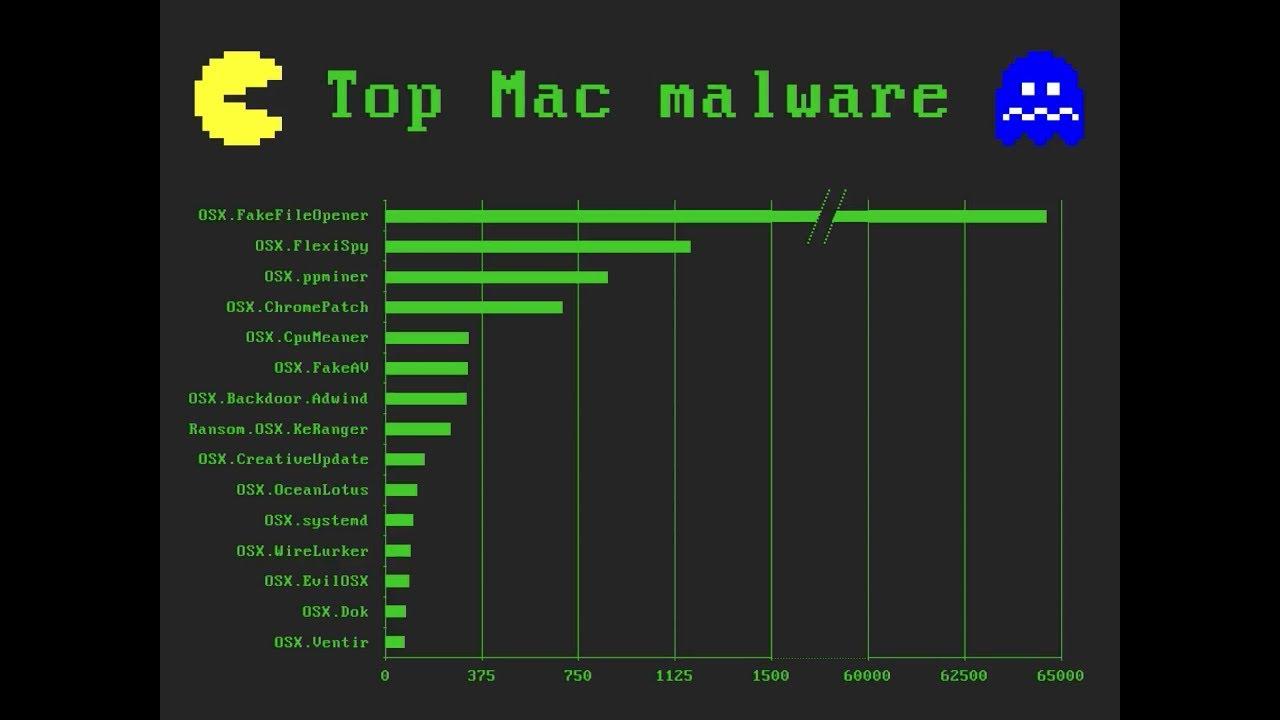 Top Mac Malware & Threats: Watch a MacAdmins Presentation on