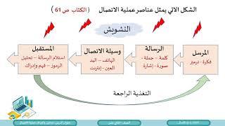 الصف الثاني عشر المسار الأدبي إدارة الأعمال الوحدة الثانية عناصر وأهداف عملية الاتصال Youtube