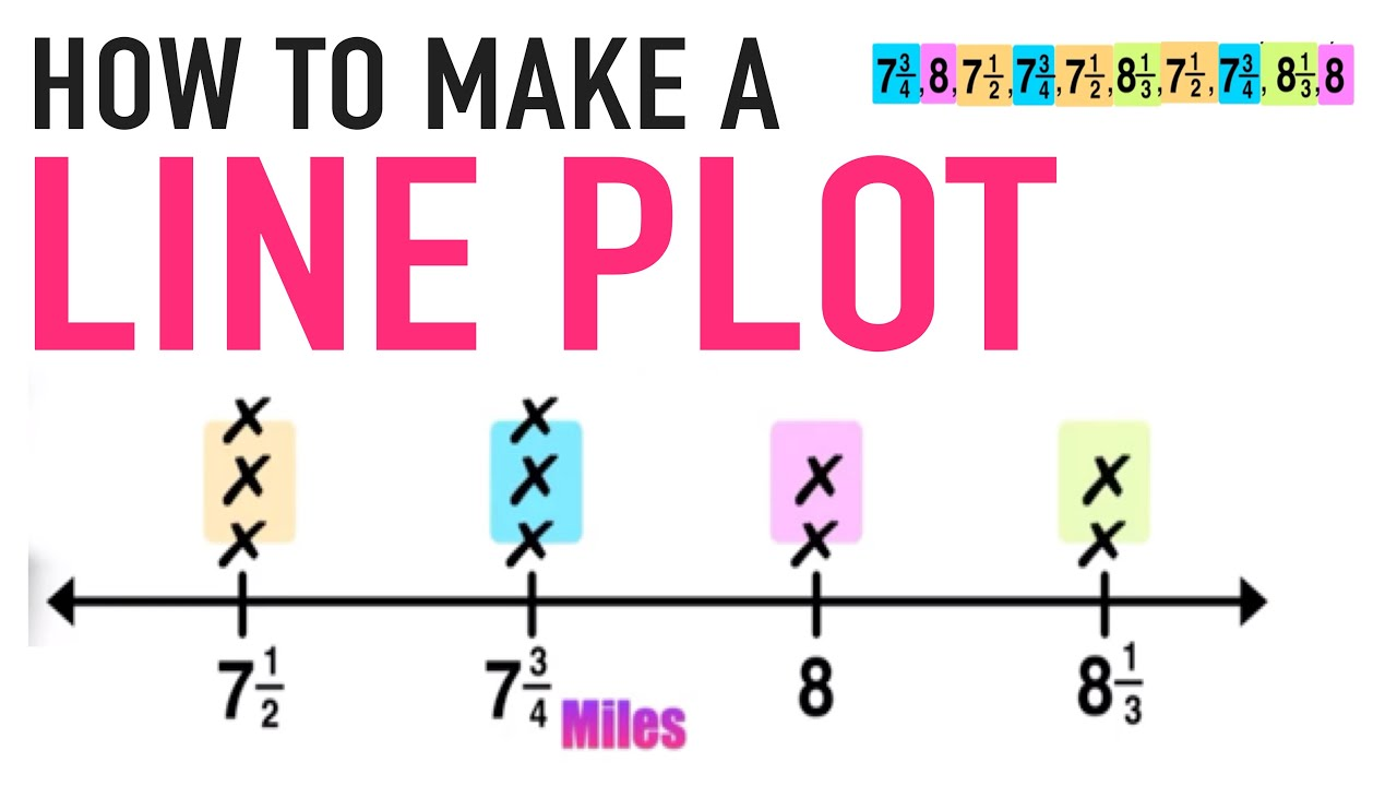 medium resolution of Teaching Your Kids How to Make a Line Plot — Mashup Math