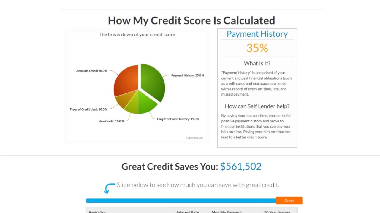 self lender build your credit score fast with a personal loan review - Personal Loan On Credit Card