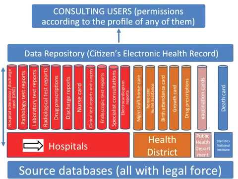 Successful application of citizen's electronic health record in Central Italy