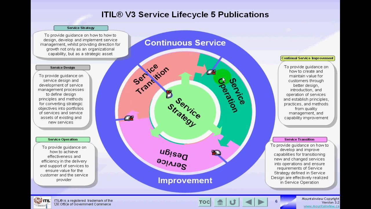 an intoructory overview of itil v3 Itil overview - learn itil in simple way starting from overview, basic terminologies and service lifecycle such as service strategy, service design, service transition, service operation and continual service improvement.