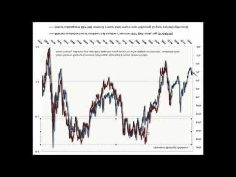 Stock Market Crash: Is The Top In ?