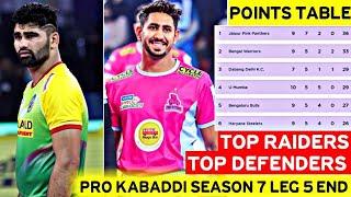 Pro Kabaddi Season 7 Top Raiders | Top Defenders & Current Points Table