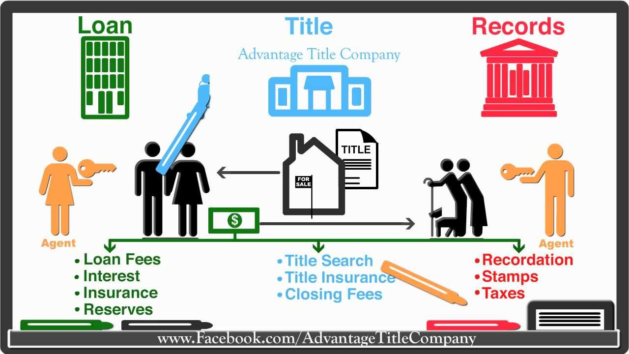 Closing Costs Explained Visually by Advantage Title ...